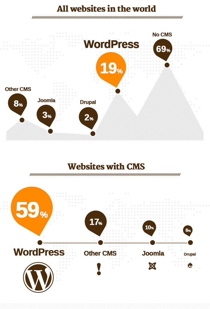 uso-wordpress
