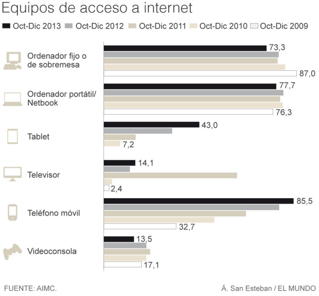 Mostrar números de forma gráfica. Fuente: http://www.elmundo.es/television/2014/02/28/530f9d5f22601df05e8b458c.html