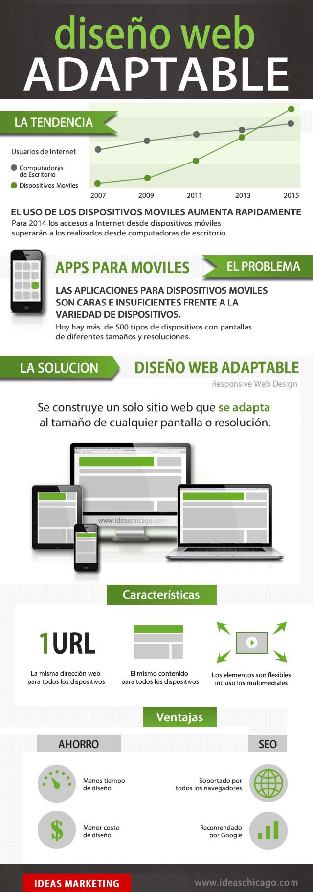 Infografia: Diseño web responsive